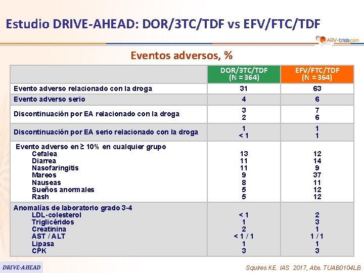 62 Estudio DRIVE-AHEAD: DOR/3 TC/TDF vs EFV/FTC/TDF Eventos adversos, % DOR/3 TC/TDF (N =