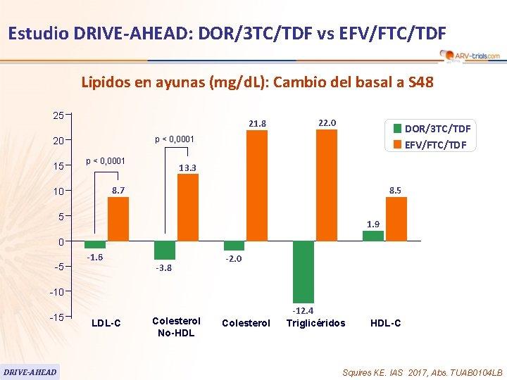 Estudio DRIVE-AHEAD: DOR/3 TC/TDF vs EFV/FTC/TDF Lipidos en ayunas (mg/d. L): Cambio del basal