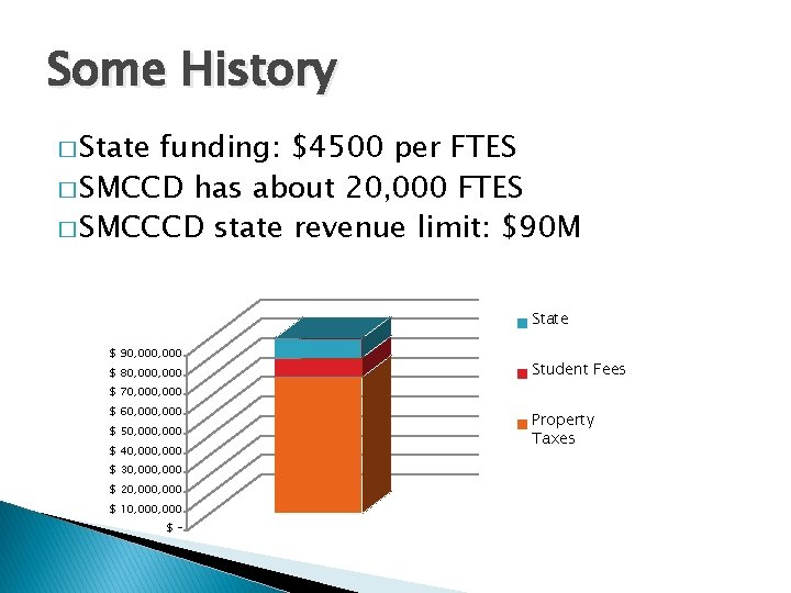 Some History � State funding: $4500 per FTES � SMCCD has about 20, 000