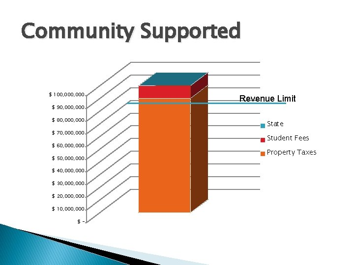 Community Supported $ 100, 000 $ 90, 000 $ 80, 000 $ 70, 000
