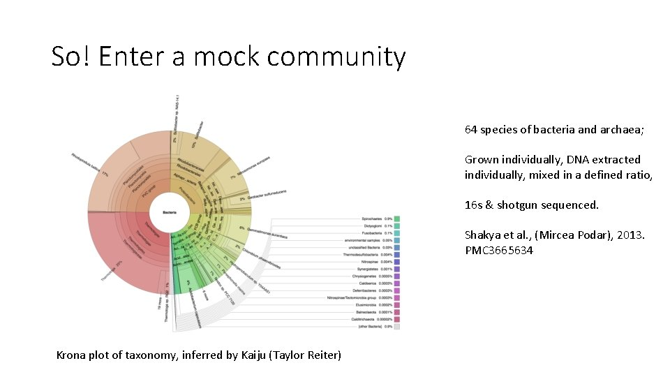 So! Enter a mock community 64 species of bacteria and archaea; Grown individually, DNA