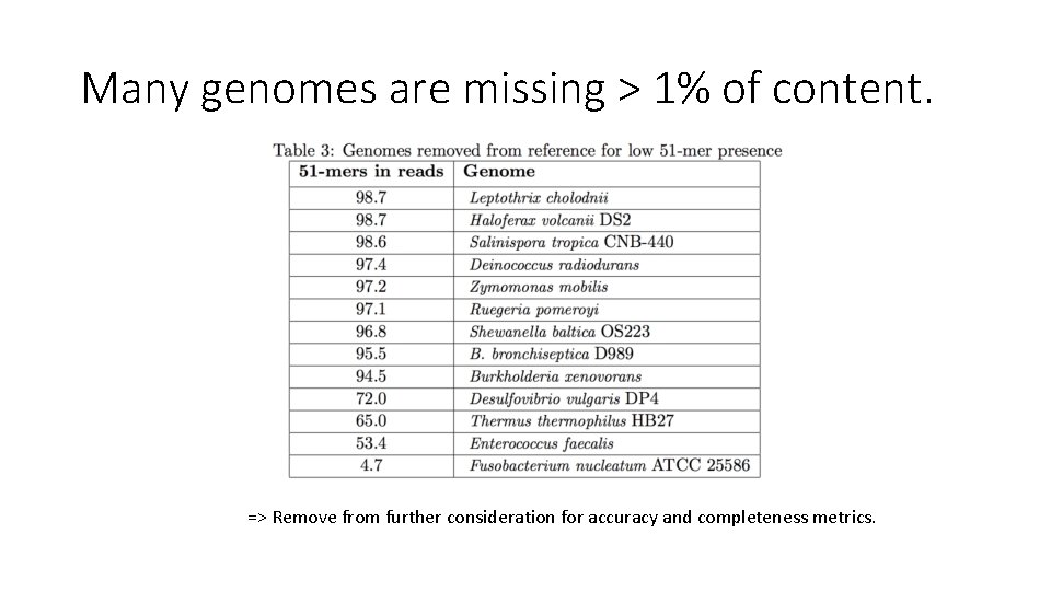 Many genomes are missing > 1% of content. => Remove from further consideration for