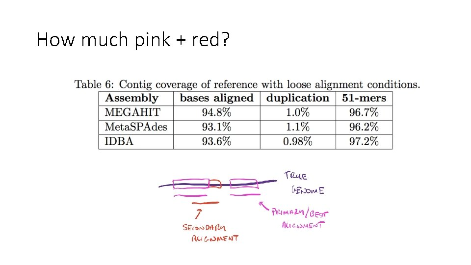 How much pink + red?