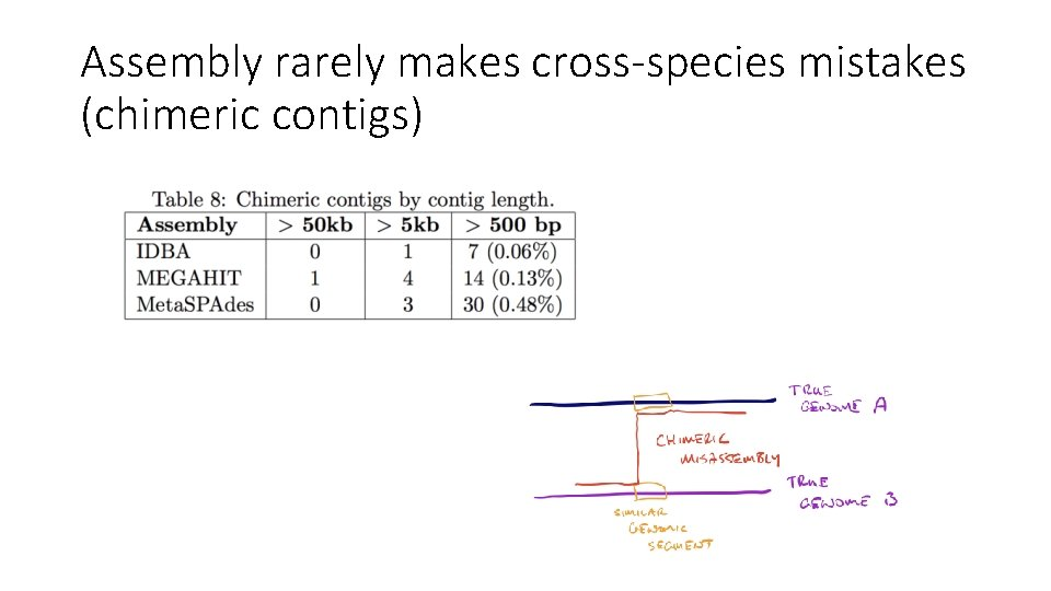 Assembly rarely makes cross-species mistakes (chimeric contigs)