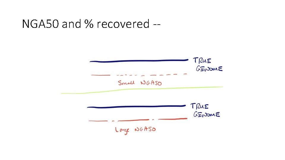 NGA 50 and % recovered --