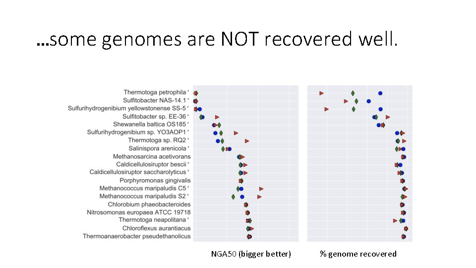 …some genomes are NOT recovered well. NGA 50 (bigger better) % genome recovered