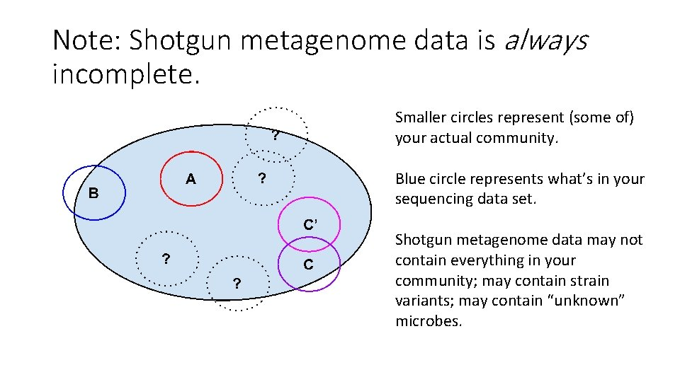 Note: Shotgun metagenome data is always incomplete. Smaller circles represent (some of) your actual