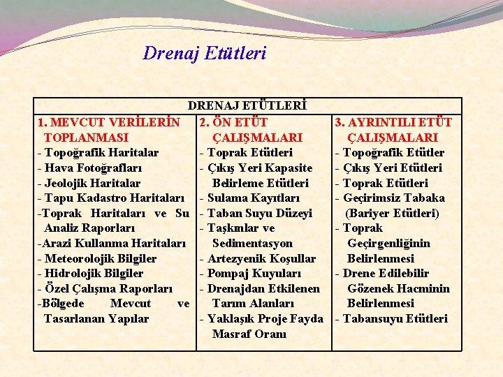 Drenaj Etütleri DRENAJ ETÜTLERİ 1. MEVCUT VERİLERİN 2. ÖN ETÜT TOPLANMASI ÇALIŞMALARI - Topoğrafik
