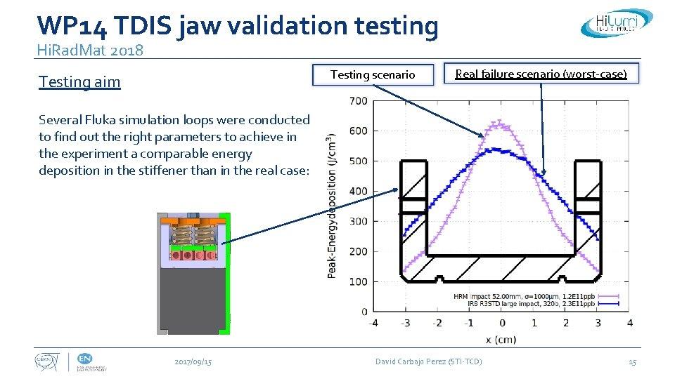 WP 14 TDIS jaw validation testing Hi. Rad. Mat 2018 Testing scenario Testing aim