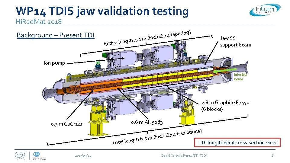 WP 14 TDIS jaw validation testing Hi. Rad. Mat 2018 Background – Present TDI