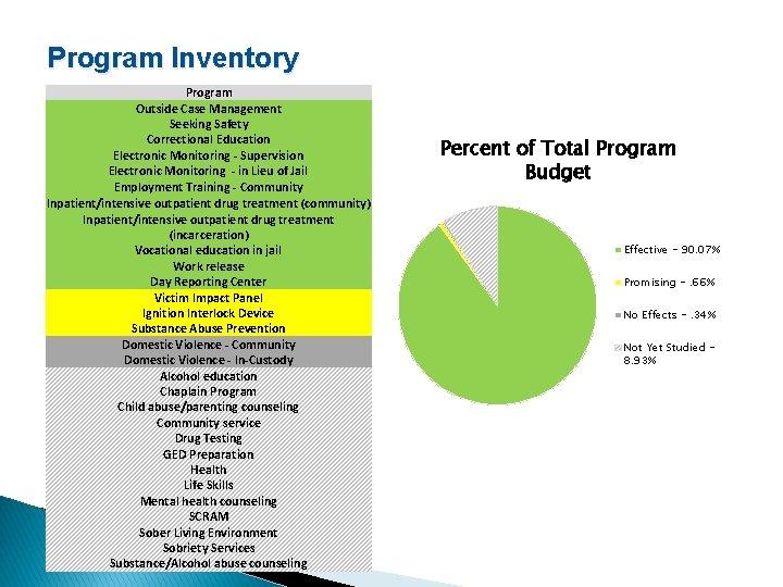 Program Inventory Program Outside Case Management Seeking Safety Correctional Education Electronic Monitoring - Supervision