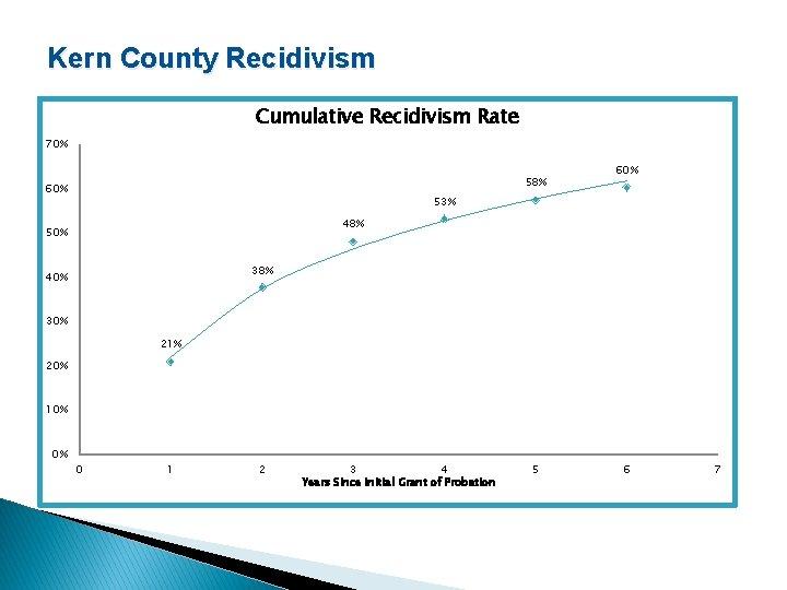 Kern County Recidivism Cumulative Recidivism Rate 70% 58% 60% 53% 48% 50% 38% 40%