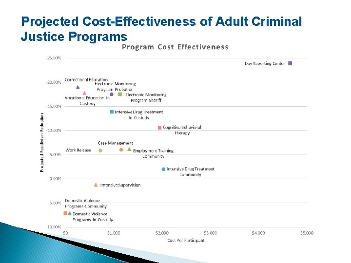 Projected Cost-Effectiveness of Adult Criminal Justice Programs