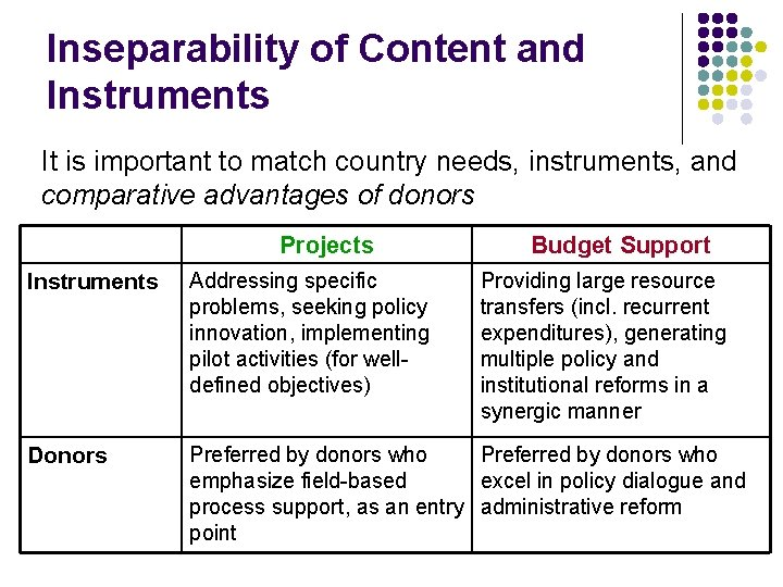 Inseparability of Content and Instruments It is important to match country needs, instruments, and
