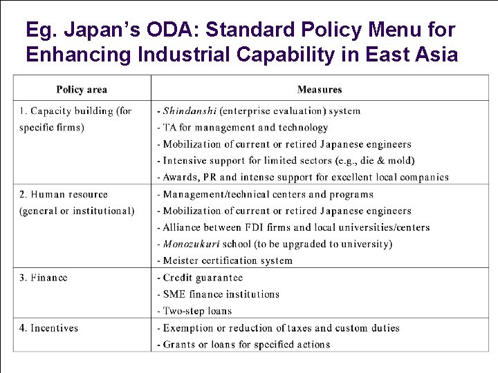 Eg. Japan's ODA: Standard Policy Menu for Enhancing Industrial Capability in East Asia