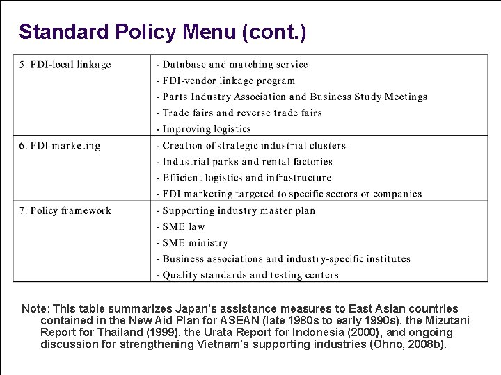 Standard Policy Menu (cont. ) Note: This table summarizes Japan's assistance measures to East