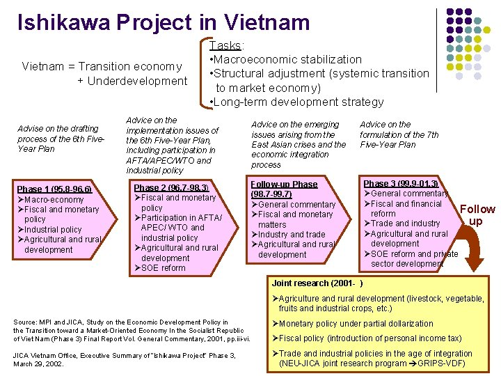 Ishikawa Project in Vietnam = Transition economy + Underdevelopment        Advise on the drafting