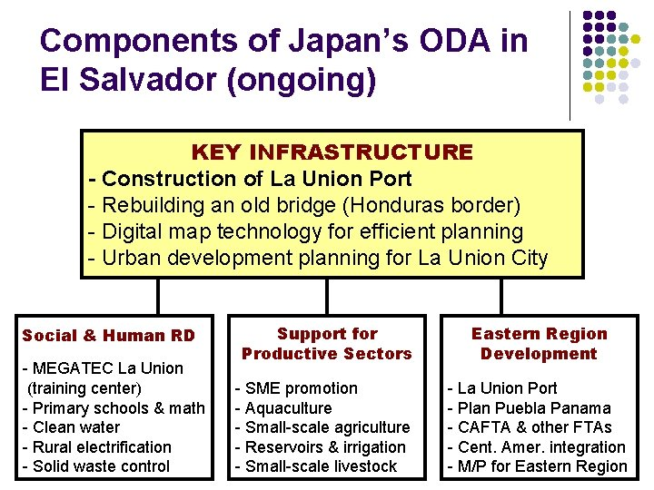 Components of Japan's ODA in El Salvador (ongoing) KEY INFRASTRUCTURE - Construction of La