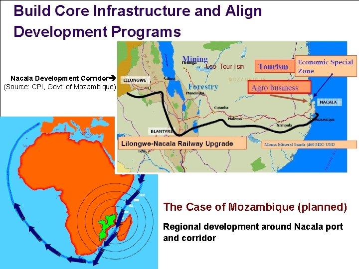Build Core Infrastructure and Align Development Programs Nacala Development Corridor (Source: CPI, Govt. of