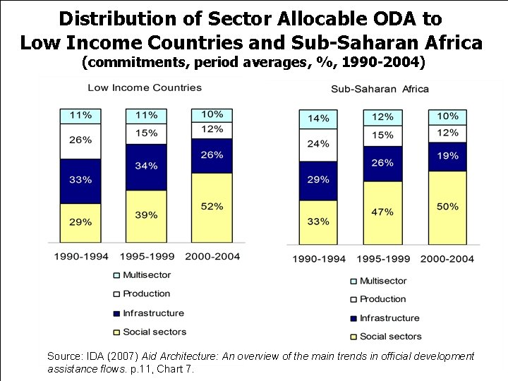 Distribution of Sector Allocable ODA to Low Income Countries and Sub-Saharan Africa (commitments, period