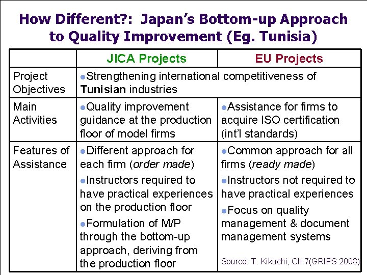 How Different? : Japan's Bottom-up Approach to Quality Improvement (Eg. Tunisia) JICA Projects Project