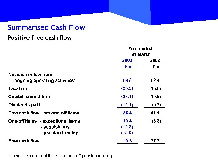 Summarised Cash Flow Positive free cash flow * before exceptional items and one-off pension