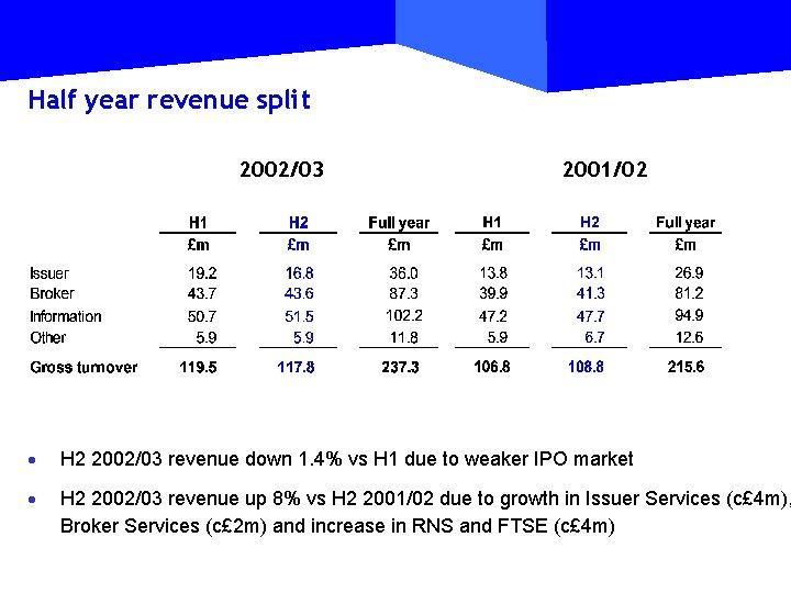 Half year revenue split 2002/03 2001/02 · H 2 2002/03 revenue down 1. 4%