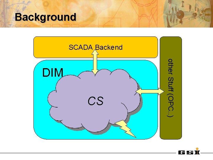 Background SCADA Backend Dim CS other Stuff (OPC. . ) DIM