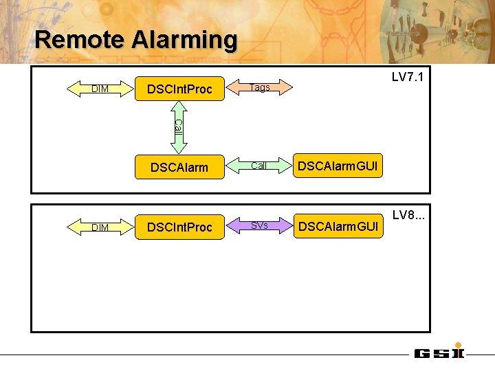 Remote Alarming DIM DSCInt. Proc LV 7. 1 Tags Call DSCAlarm DIM DSCInt. Proc