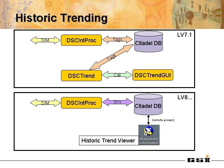 Historic Trending DIM LV 7. 1 Tags DSCInt. Proc Citadel DB gs Ta DSCTrend