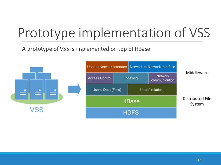 Prototype implementation of VSS A prototype of VSS is implemented on top of HBase