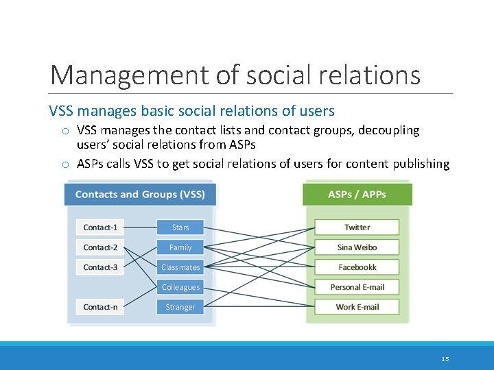 Management of social relations VSS manages basic social relations of users o VSS manages