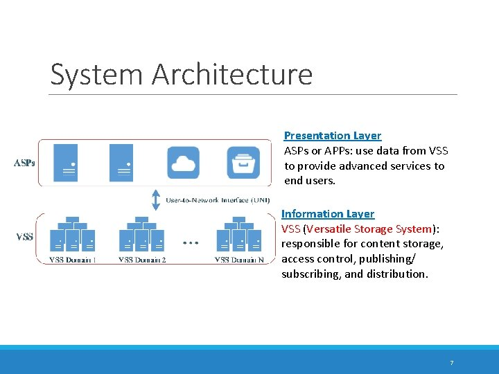 System Architecture Presentation Layer ASPs or APPs: use data from VSS to provide advanced