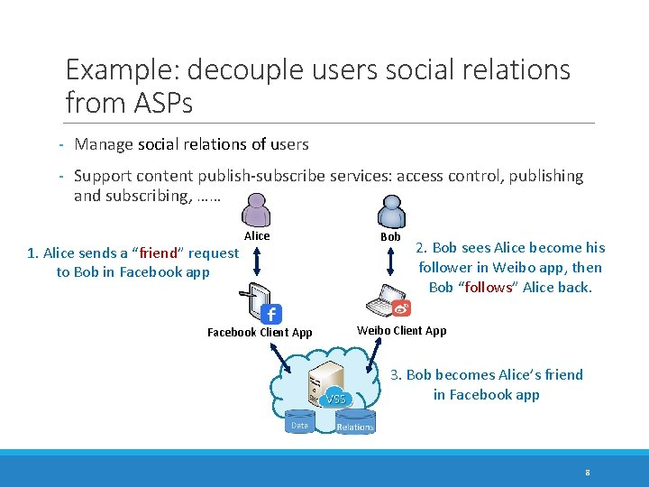 Example: decouple users social relations from ASPs - Manage social relations of users -