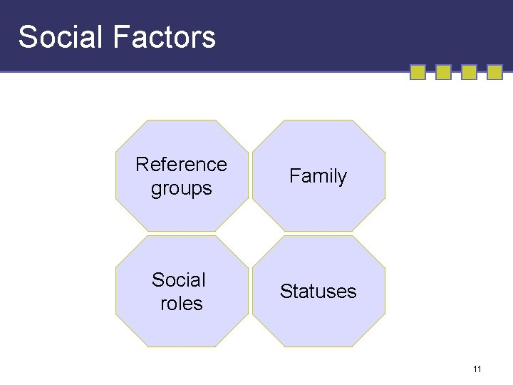 Social Factors Reference groups Family Social roles Statuses 11