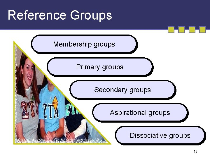 Reference Groups Membership groups Primary groups Secondary groups Aspirational groups Dissociative groups 12