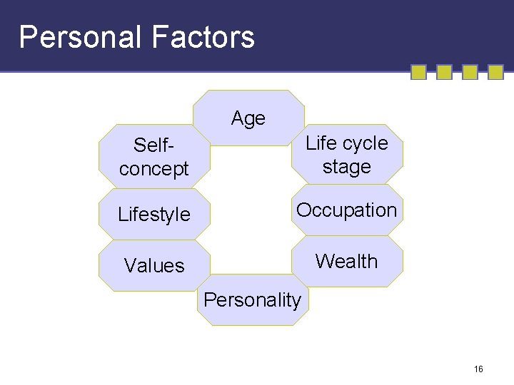 Personal Factors Age Selfconcept Life cycle stage Lifestyle Occupation Values Wealth Personality 16