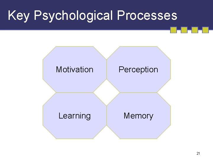 Key Psychological Processes Motivation Perception Learning Memory 21