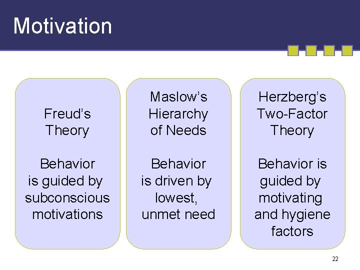 Motivation Freud's Theory Maslow's Hierarchy of Needs Herzberg's Two-Factor Theory Behavior is guided by