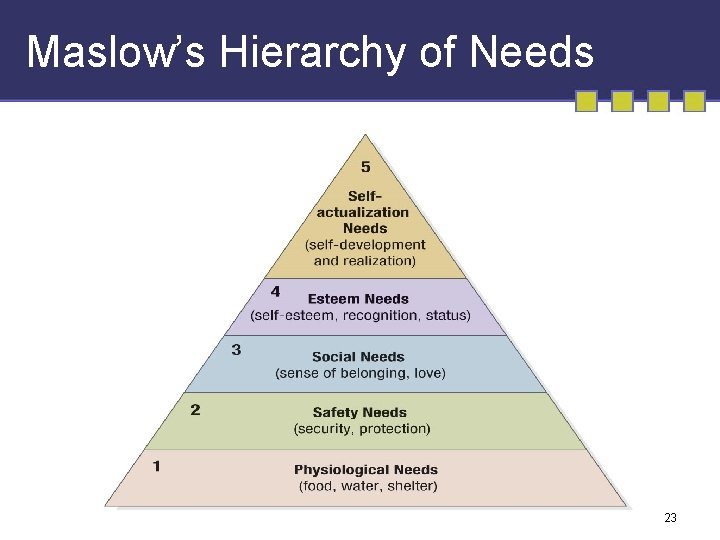 Maslow's Hierarchy of Needs 23