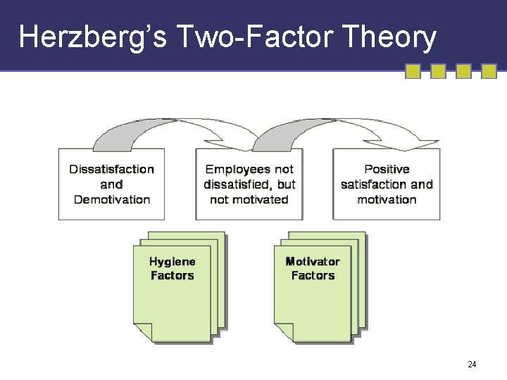 Herzberg's Two-Factor Theory 24