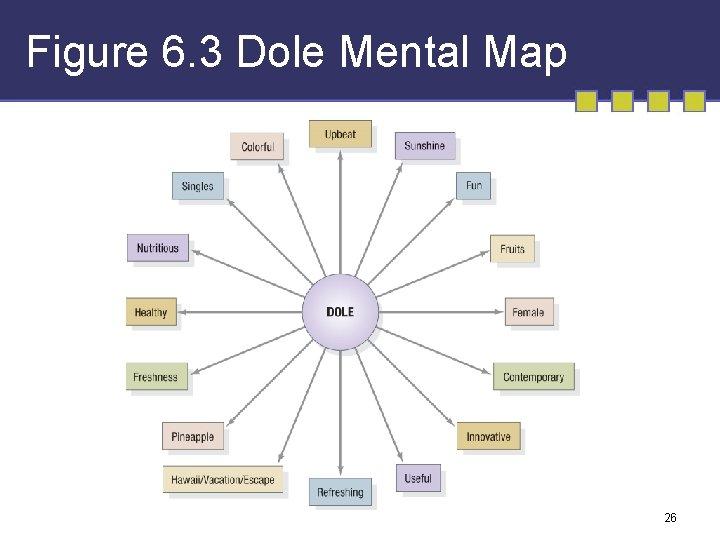 Figure 6. 3 Dole Mental Map 26