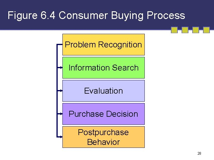 Figure 6. 4 Consumer Buying Process Problem Recognition Information Search Evaluation Purchase Decision Postpurchase