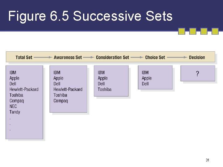 Figure 6. 5 Successive Sets 31
