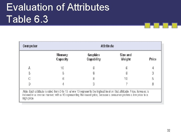 Evaluation of Attributes Table 6. 3 32