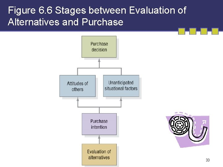 Figure 6. 6 Stages between Evaluation of Alternatives and Purchase 33
