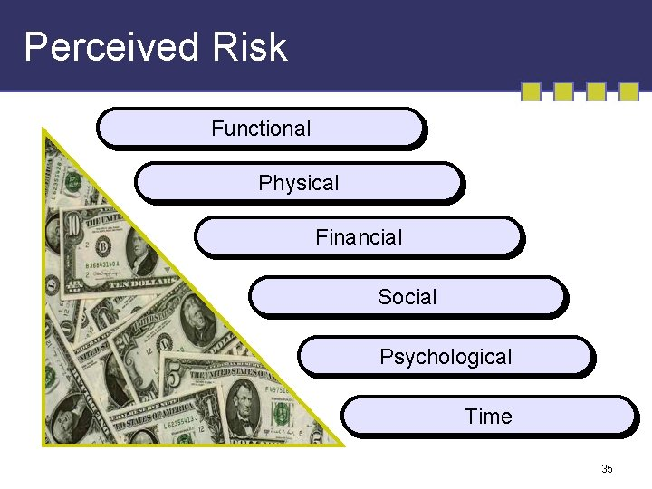 Perceived Risk Functional Physical Financial Social Psychological Time 35