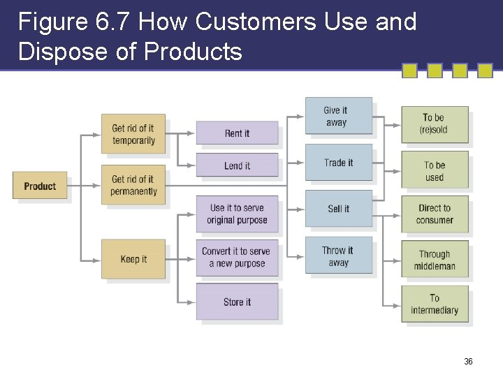 Figure 6. 7 How Customers Use and Dispose of Products 36