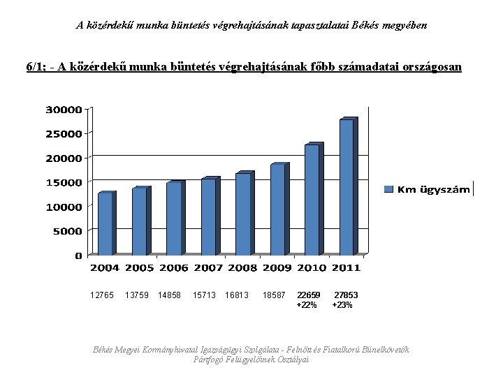 A közérdekű munka büntetés végrehajtásának tapasztalatai Békés megyében 6/1; - A közérdekű munka büntetés