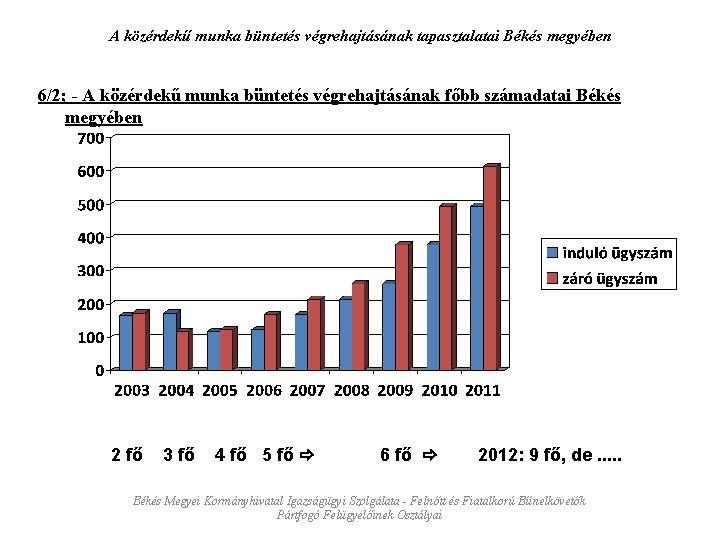 A közérdekű munka büntetés végrehajtásának tapasztalatai Békés megyében 6/2; - A közérdekű munka büntetés